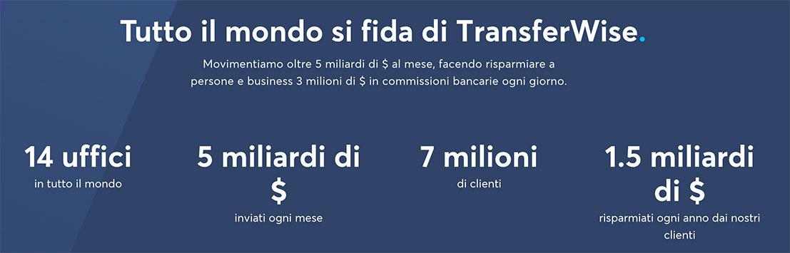 Numeri azienda TransferWise